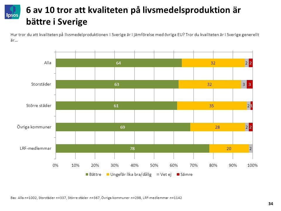 34 6 av 10 tror att kvaliteten på livsmedelsproduktion är bättre i Sverige Bas: Alla n=1002, Storstäder n=337, Större städer n=367, Övriga kommuner n=