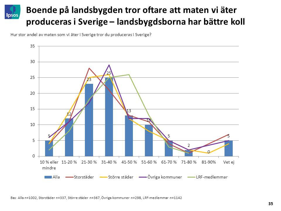 35 Boende på landsbygden tror oftare att maten vi äter produceras i Sverige – landsbygdsborna har bättre koll Bas: Alla n=1002, Storstäder n=337, Större städer n=367, Övriga kommuner n=298, LRF-medlemmar n=1142 Hur stor andel av maten som vi äter i Sverige tror du produceras i Sverige