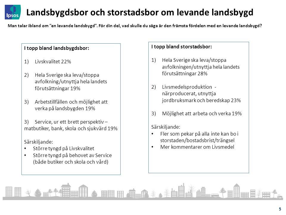 I topp bland landsbygdsbor: 1)Livskvalitet 22% 2)Hela Sverige ska leva/stoppa avfolkning/utnyttja hela landets förutsättningar 19% 3)Arbetstillfällen och möjlighet att verka på landsbygden 19% 3) Service, ur ett brett perspektiv – matbutiker, bank, skola och sjukvärd 19% Särskiljande: Större tyngd på Livskvalitet Större tyngd på behovet av Service (både butiker och skola och vård) Landsbygdsbor och storstadsbor om levande landsbygd 5 I topp bland storstadsbor: 1)Hela Sverige ska leva/stoppa avfolkningen/utnyttja hela landets förutsättningar 28% 2)Livsmedelsproduktion - närproducerat, utnyttja jordbruksmark och beredskap 23% 3)Möjlighet att arbeta och verka 19% Särskiljande: Fler som pekar på alla inte kan bo i storstaden/bostadsbrist/trängsel Mer kommentarer om Livsmedel Man talar ibland om en levande landsbygd .