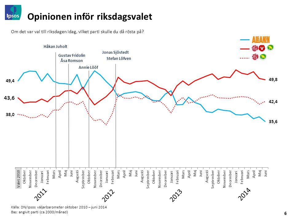 © 2014 Ipsos. All rights reserved © Ipsos www.ipsos.se Tack!