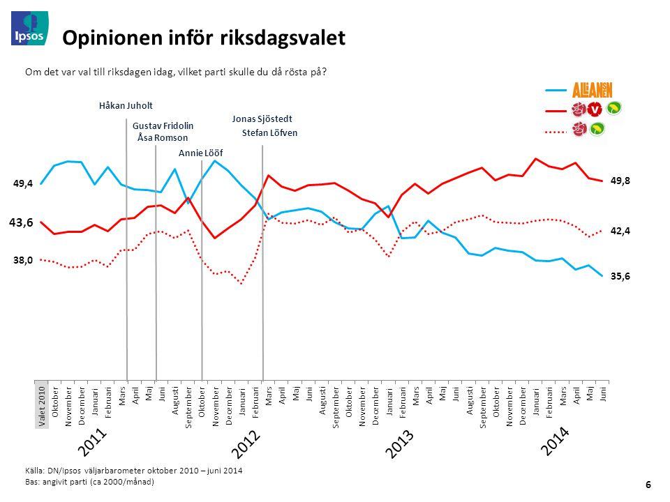 6 Opinionen inför riksdagsvalet Källa: DN/Ipsos väljarbarometer oktober 2010 – juni 2014 Bas: angivit parti (ca 2000/månad) Om det var val till riksdagen idag, vilket parti skulle du då rösta på.