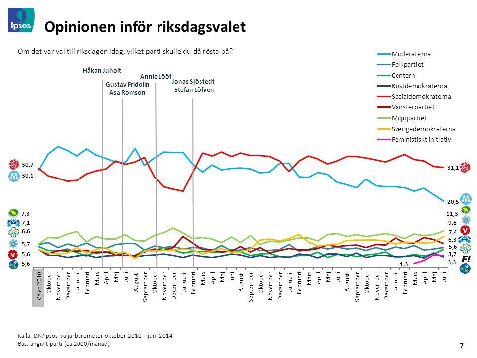 7 Opinionen inför riksdagsvalet Källa: DN/Ipsos väljarbarometer oktober 2010 – juni 2014 Bas: angivit parti (ca 2000/månad) Om det var val till riksdagen idag, vilket parti skulle du då rösta på.