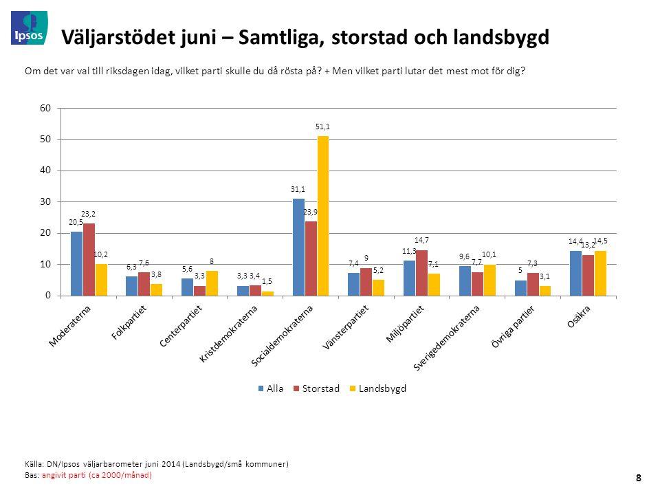 8 Väljarstödet juni – Samtliga, storstad och landsbygd Om det var val till riksdagen idag, vilket parti skulle du då rösta på? + Men vilket parti luta