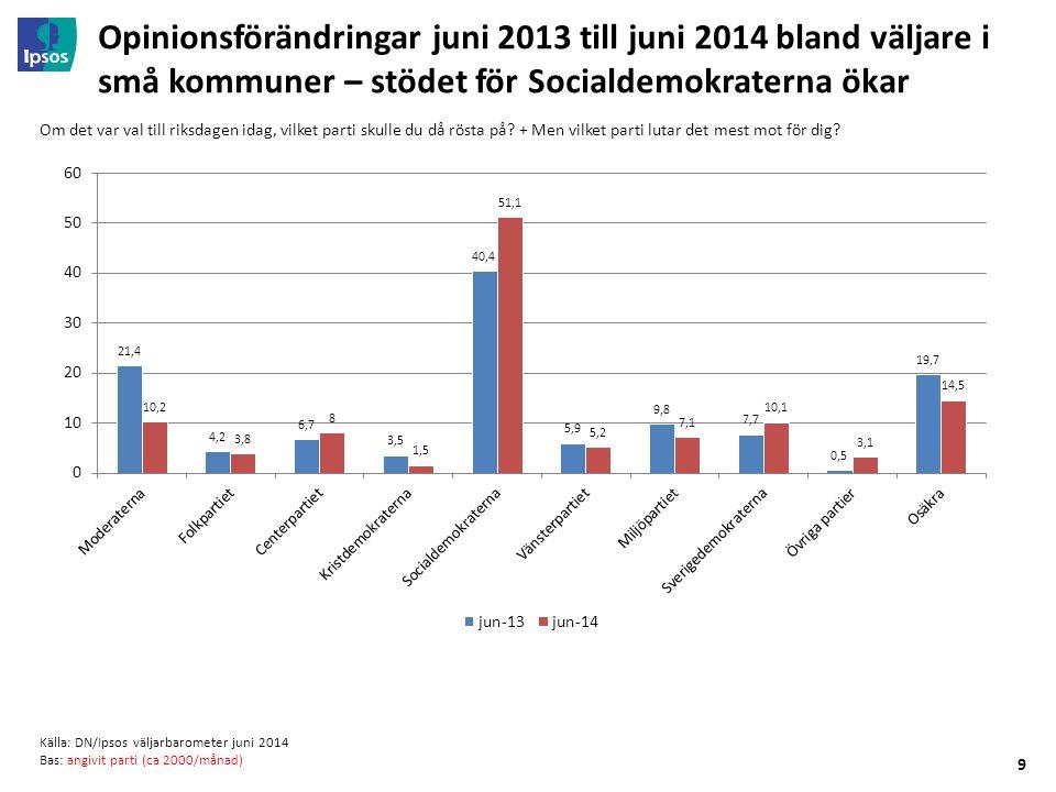 9 Opinionsförändringar juni 2013 till juni 2014 bland väljare i små kommuner – stödet för Socialdemokraterna ökar Om det var val till riksdagen idag, vilket parti skulle du då rösta på.