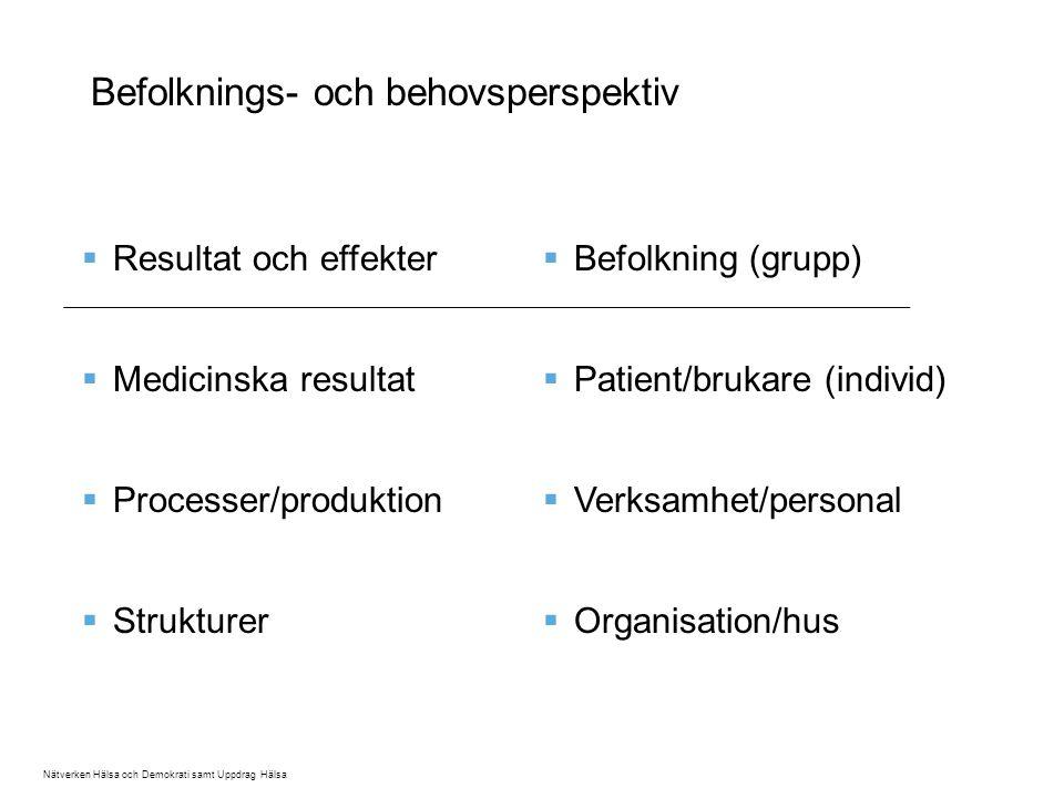 Befolknings- och behovsperspektiv  Resultat och effekter  Medicinska resultat  Processer/produktion  Strukturer  Befolkning (grupp)  Patient/brukare (individ)  Verksamhet/personal  Organisation/hus Nätverken Hälsa och Demokrati samt Uppdrag Hälsa