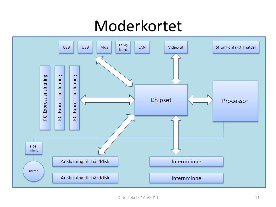 Moderkortet Datorteknik 1A V201111