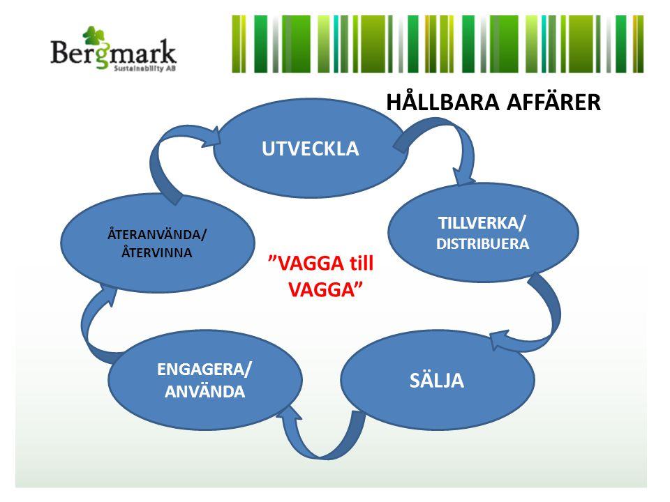 UTVECKLA TILLVERKA/ DISTRIBUERA SÄLJA ÅTERANVÄNDA/ ÅTERVINNA VAGGA till VAGGA HÅLLBARA AFFÄRER ENGAGERA/ ANVÄNDA
