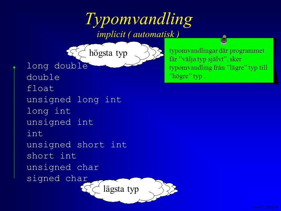 Anders Sjögren Typomvandling implicit ( automatisk ) long double double float unsigned long int long int unsigned int int unsigned short int short int