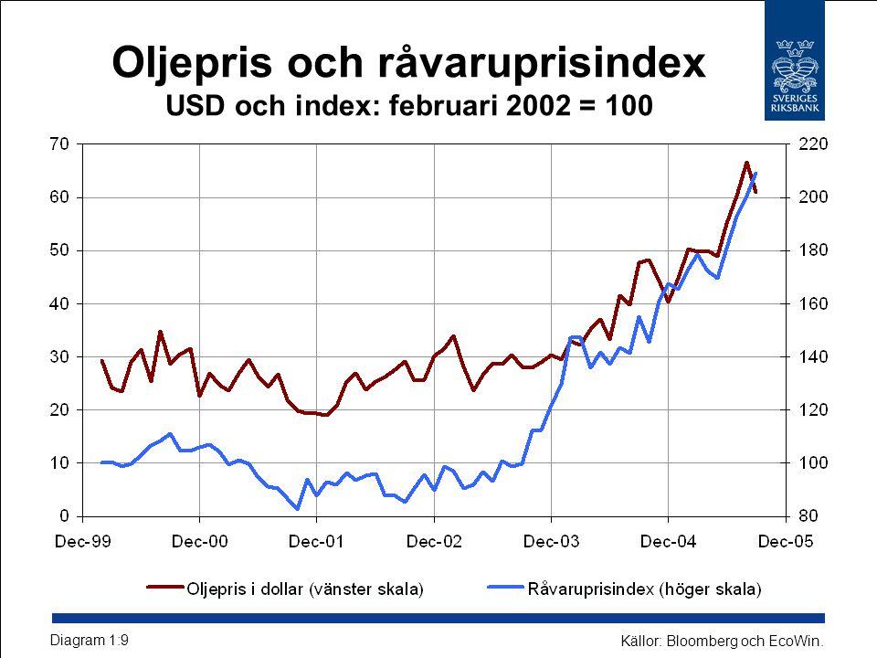 Oljepris och råvaruprisindex USD och index: februari 2002 = 100 Diagram 1:9 Källor: Bloomberg och EcoWin.