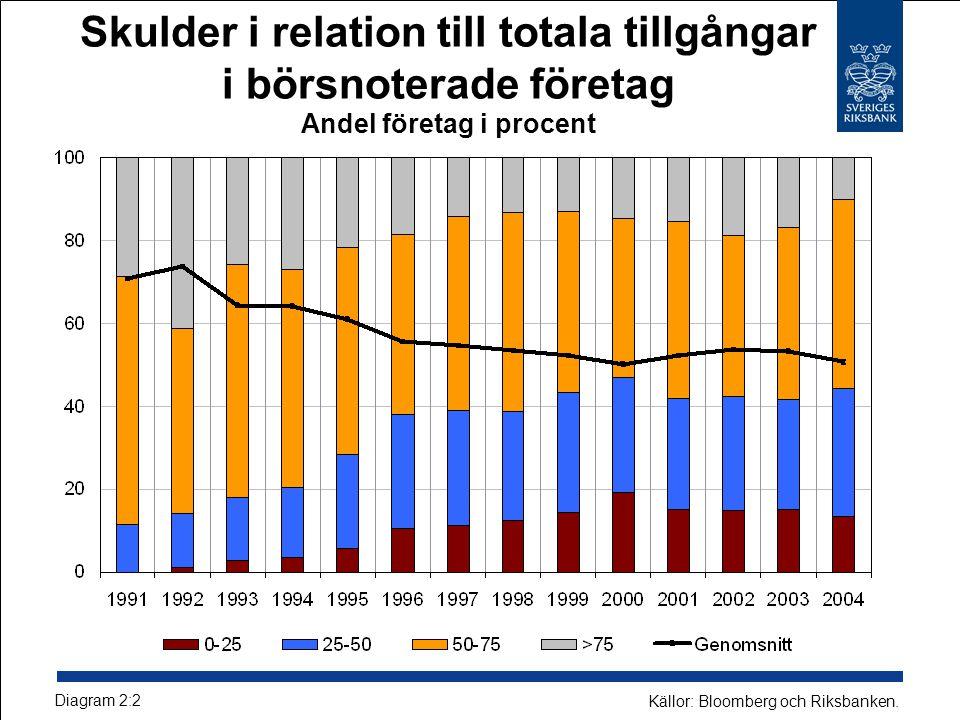Skulder i relation till totala tillgångar i börsnoterade företag Andel företag i procent Diagram 2:2 Källor: Bloomberg och Riksbanken.