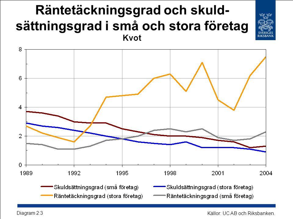 Räntetäckningsgrad och skuld- sättningsgrad i små och stora företag Kvot Diagram 2:3 Källor: UC AB och Riksbanken.