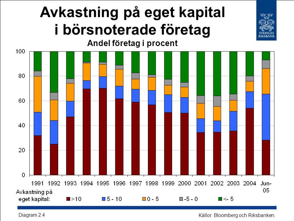 Avkastning på eget kapital i börsnoterade företag Andel företag i procent Diagram 2:4 Källor: Bloomberg och Riksbanken.