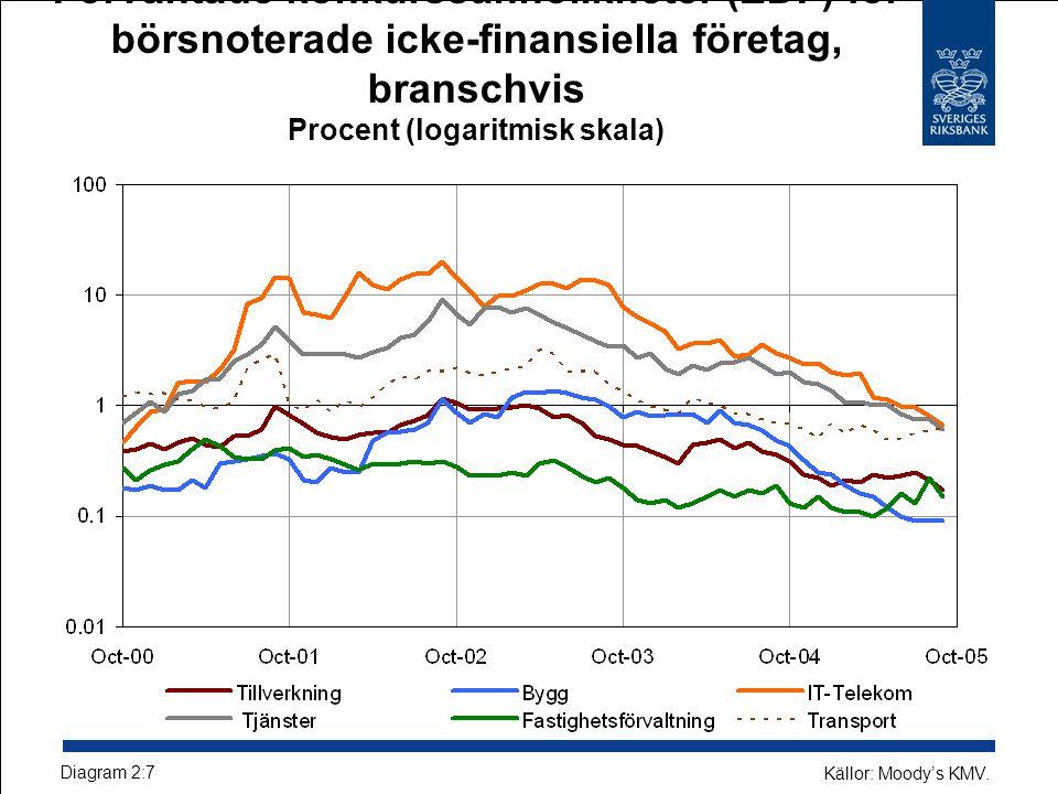 Förväntade konkurssannolikheter (EDF) för börsnoterade icke-finansiella företag, branschvis Procent (logaritmisk skala) Diagram 2:7 Källor: Moody's KMV.