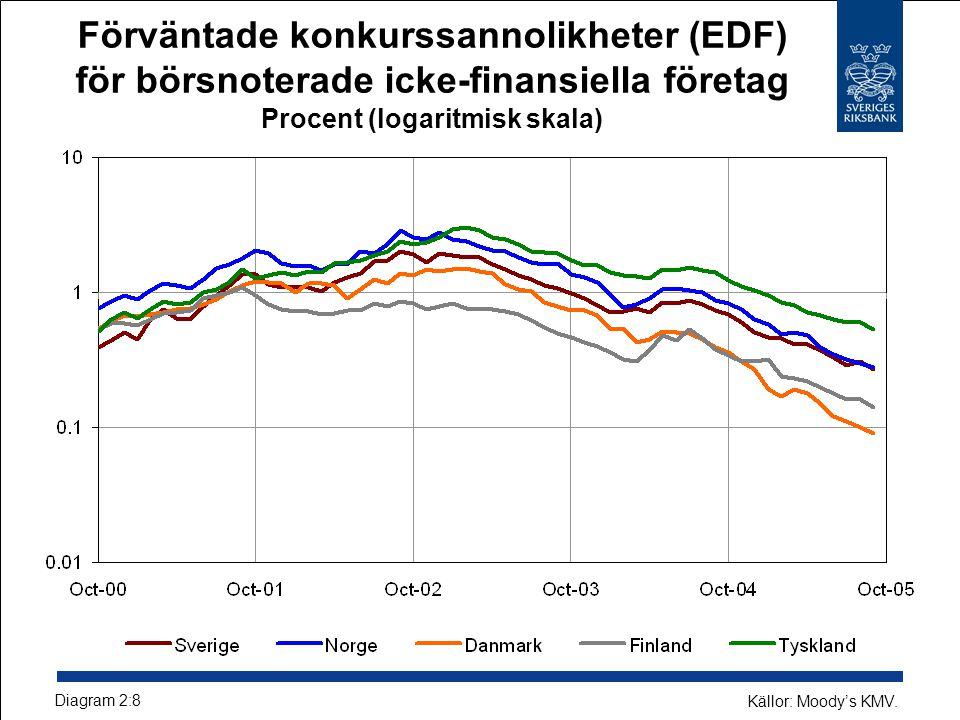 Förväntade konkurssannolikheter (EDF) för börsnoterade icke-finansiella företag Procent (logaritmisk skala) Diagram 2:8 Källor: Moody's KMV.