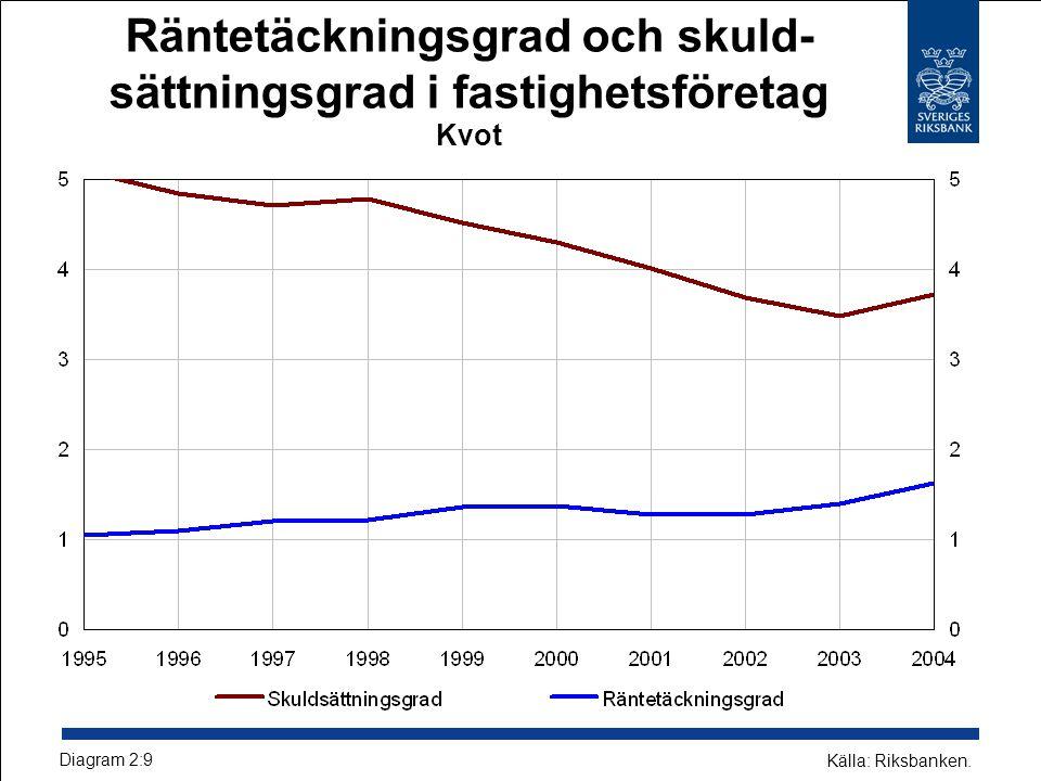 Räntetäckningsgrad och skuld- sättningsgrad i fastighetsföretag Kvot Diagram 2:9 Källa: Riksbanken.