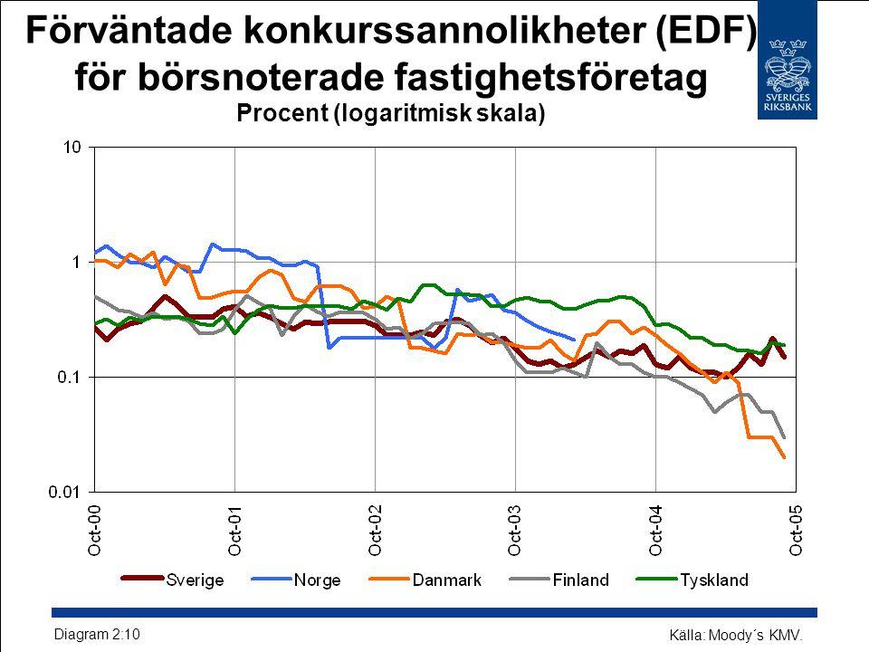 Förväntade konkurssannolikheter (EDF) för börsnoterade fastighetsföretag Procent (logaritmisk skala) Diagram 2:10 Källa: Moody´s KMV.