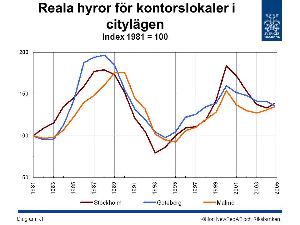 Reala hyror för kontorslokaler i citylägen Index 1981 = 100 Diagram R1 Källor: NewSec AB och Riksbanken.