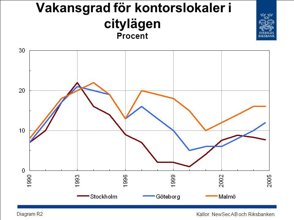 Vakansgrad för kontorslokaler i citylägen Procent Diagram R2 Källor: NewSec AB och Riksbanken.