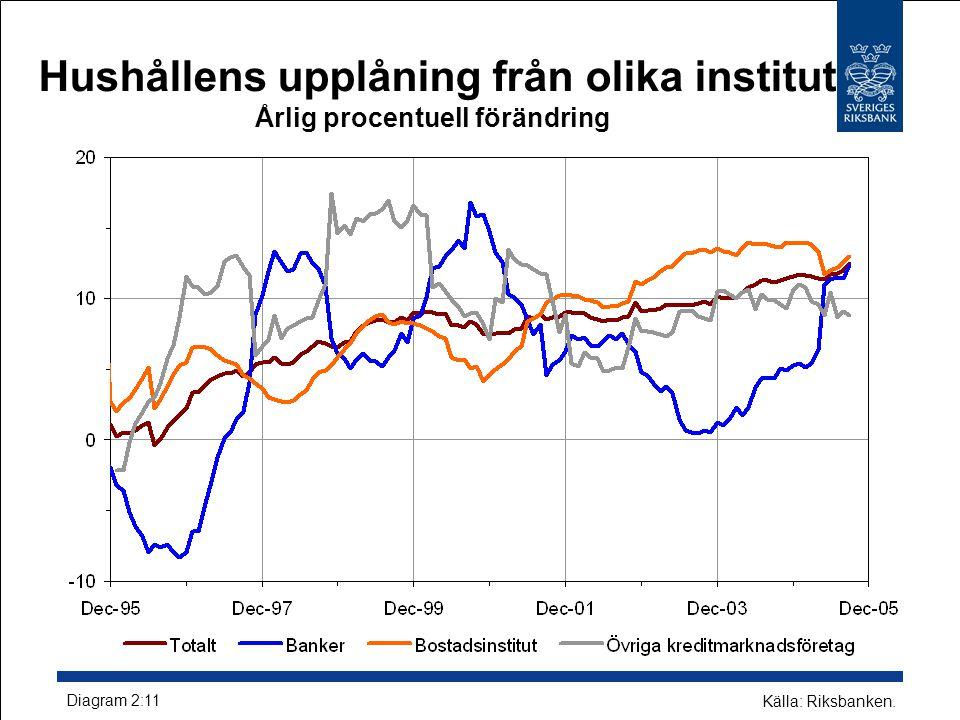 Hushållens upplåning från olika institut Årlig procentuell förändring Diagram 2:11 Källa: Riksbanken.
