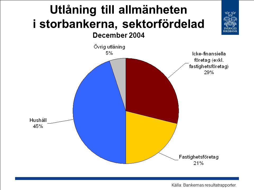 Utlåning till allmänheten i storbankerna, sektorfördelad December 2004 Källa: Bankernas resultatrapporter.