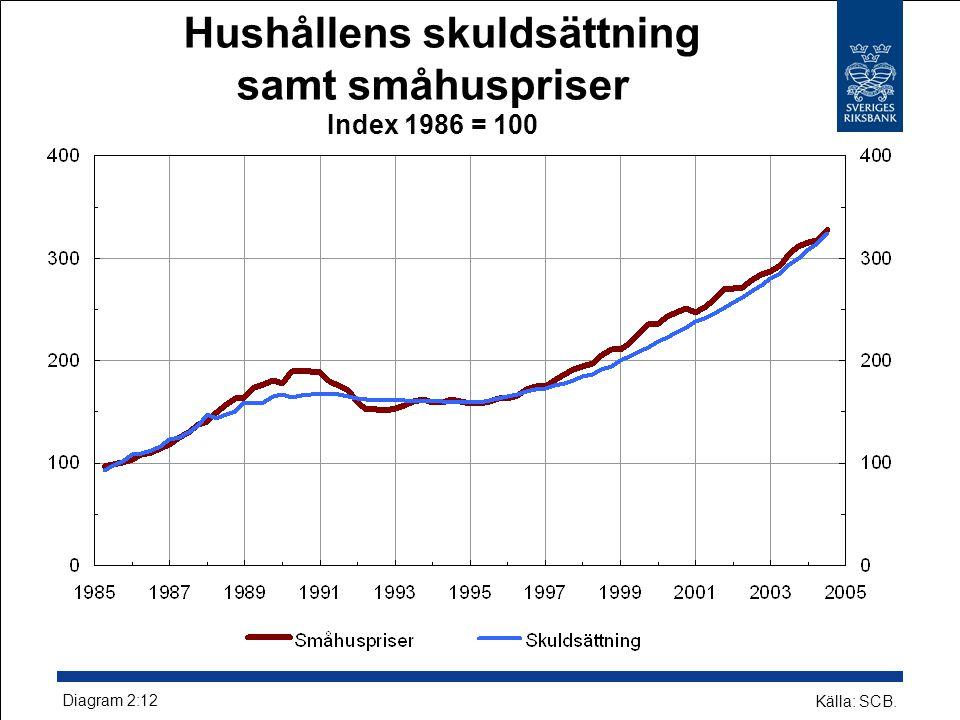 Hushållens skuldsättning samt småhuspriser Index 1986 = 100 Källa: SCB. Diagram 2:12