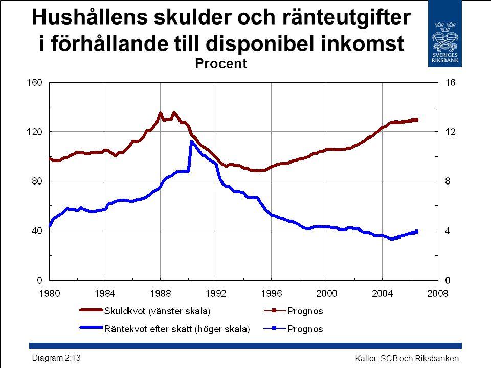 Hushållens skulder och ränteutgifter i förhållande till disponibel inkomst Procent Diagram 2:13 Källor: SCB och Riksbanken.