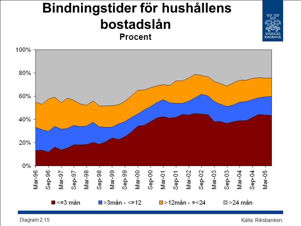 Bindningstider för hushållens bostadslån Procent Diagram 2:15 Källa: Riksbanken.