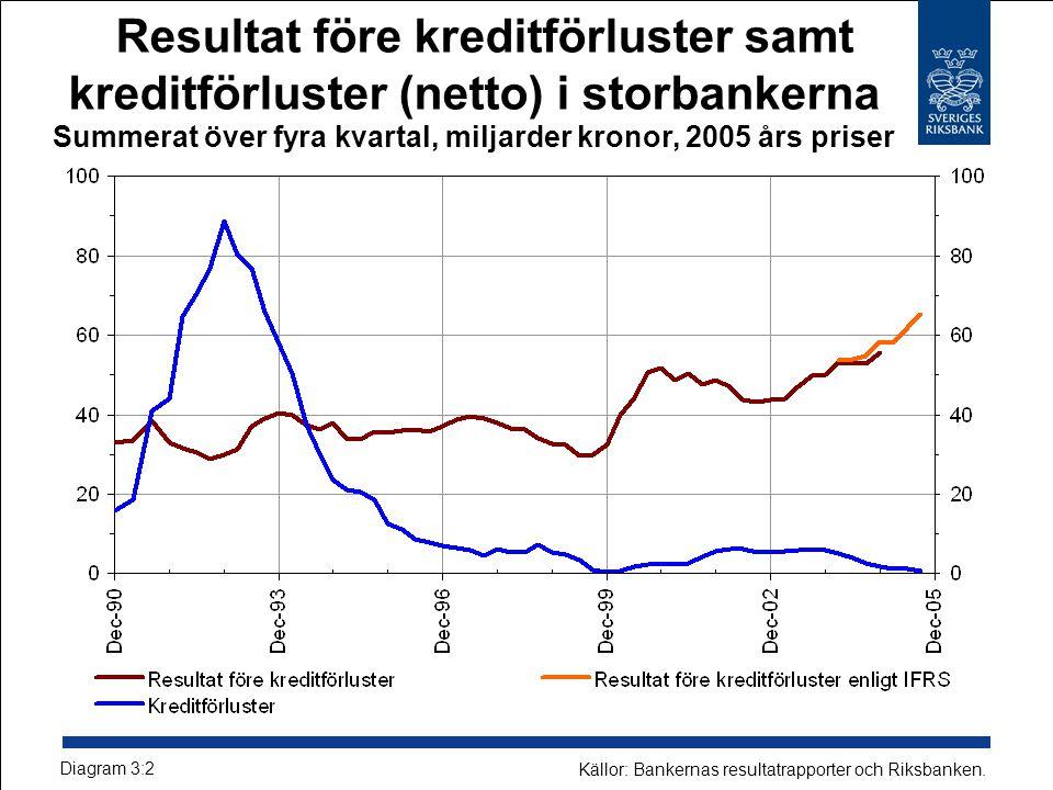 Resultat före kreditförluster samt kreditförluster (netto) i storbankerna Summerat över fyra kvartal, miljarder kronor, 2005 års priser Diagram 3:2 Källor: Bankernas resultatrapporter och Riksbanken.