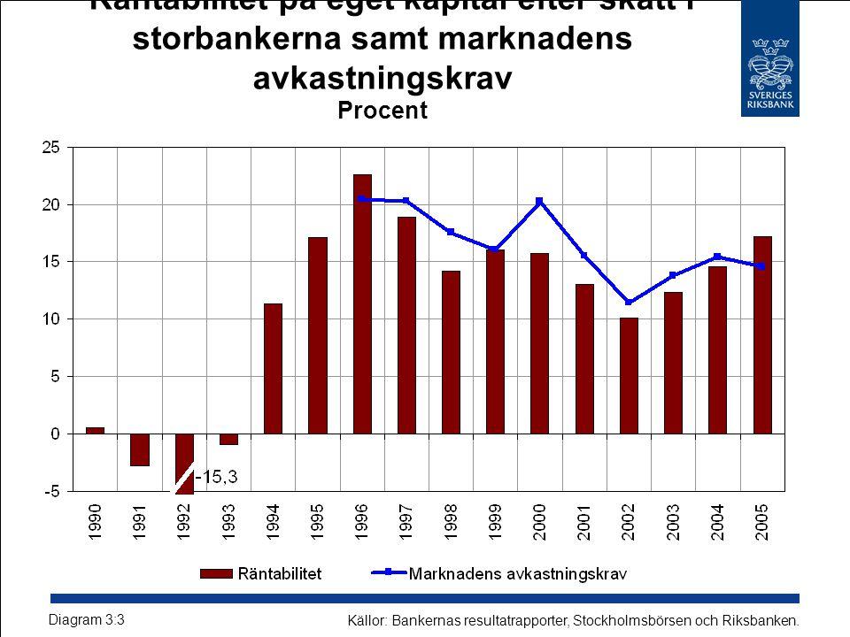Räntabilitet på eget kapital efter skatt i storbankerna samt marknadens avkastningskrav Procent Diagram 3:3 Källor: Bankernas resultatrapporter, Stockholmsbörsen och Riksbanken.