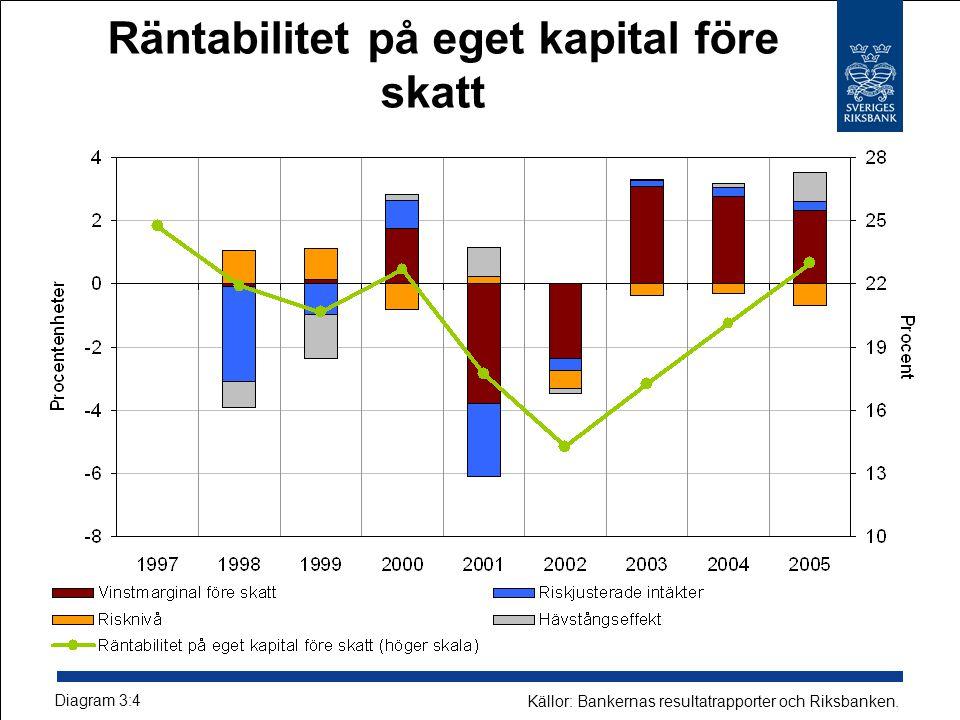 Räntabilitet på eget kapital före skatt Diagram 3:4 Källor: Bankernas resultatrapporter och Riksbanken.