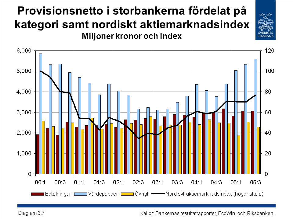 Provisionsnetto i storbankerna fördelat på kategori samt nordiskt aktiemarknadsindex Miljoner kronor och index Diagram 3:7 Källor: Bankernas resultatrapporter, EcoWin, och Riksbanken.