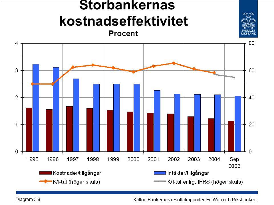 Storbankernas kostnadseffektivitet Procent Diagram 3:8 Källor: Bankernas resultatrapporter, EcoWin och Riksbanken.