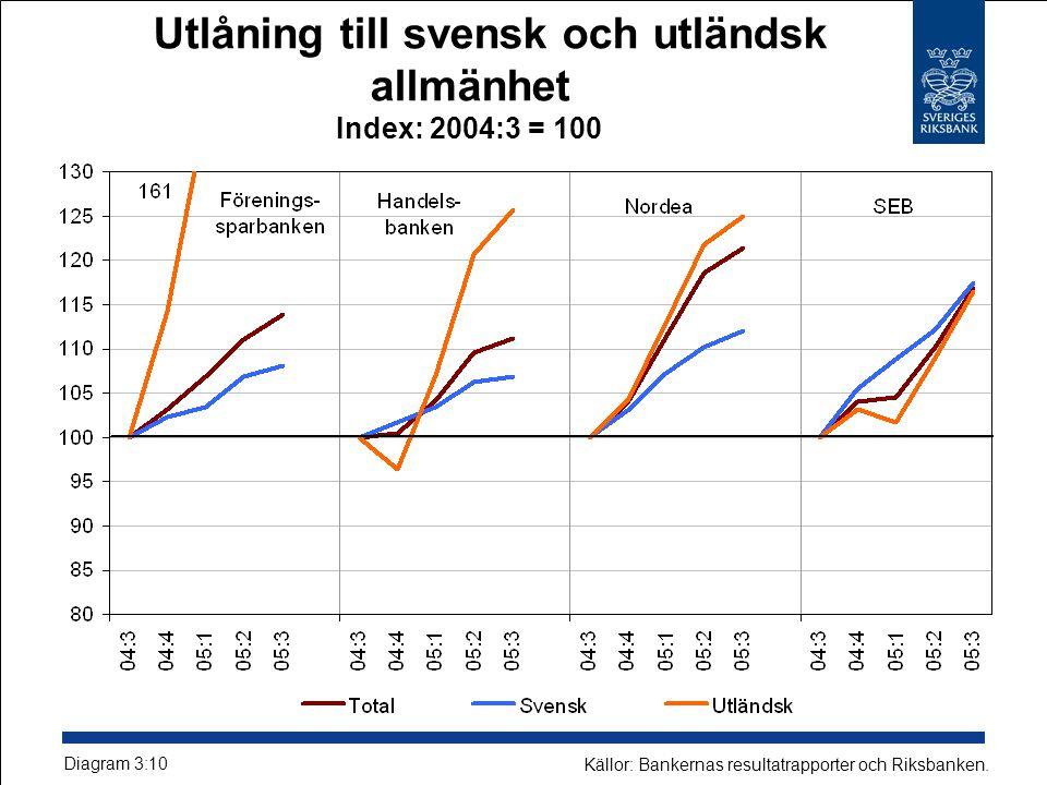 Utlåning till svensk och utländsk allmänhet Index: 2004:3 = 100 Källor: Bankernas resultatrapporter och Riksbanken.