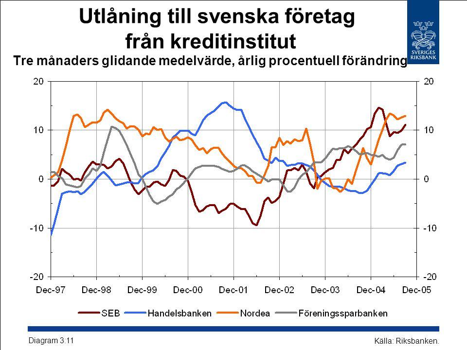 Utlåning till svenska företag från kreditinstitut Tre månaders glidande medelvärde, årlig procentuell förändring Källa: Riksbanken.