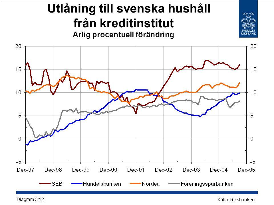 Utlåning till svenska hushåll från kreditinstitut Årlig procentuell förändring Källa: Riksbanken.