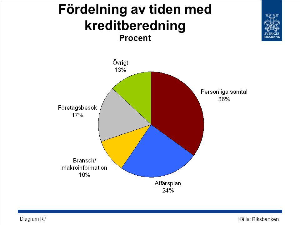 Fördelning av tiden med kreditberedning Procent Källa: Riksbanken. Diagram R7