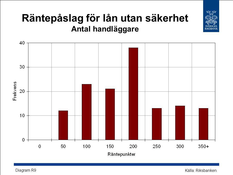 Räntepåslag för lån utan säkerhet Antal handläggare Källa: Riksbanken. Diagram R9