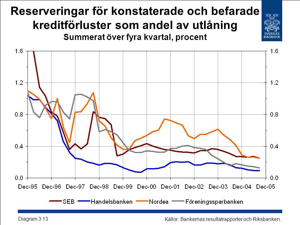 Reserveringar för konstaterade och befarade kreditförluster som andel av utlåning Summerat över fyra kvartal, procent Diagram 3:13 Källor: Bankernas resultatrapporter och Riksbanken.