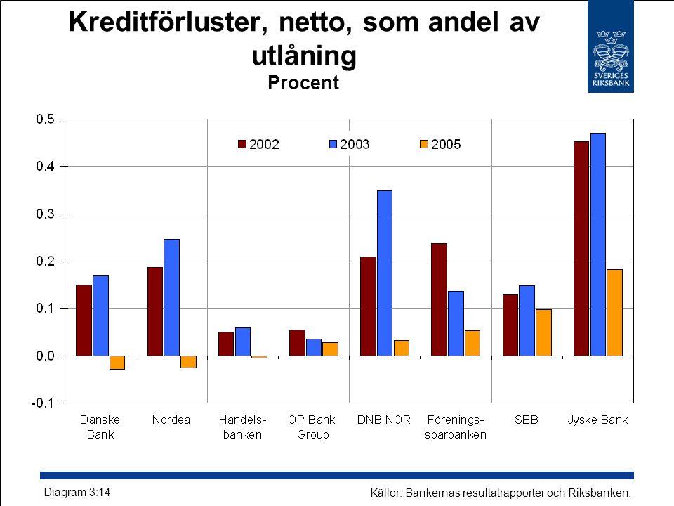 Kreditförluster, netto, som andel av utlåning Procent Diagram 3:14 Källor: Bankernas resultatrapporter och Riksbanken.