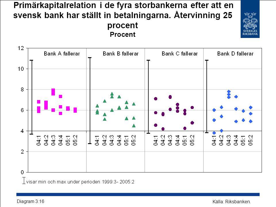 Primärkapitalrelation i de fyra storbankerna efter att en svensk bank har ställt in betalningarna.