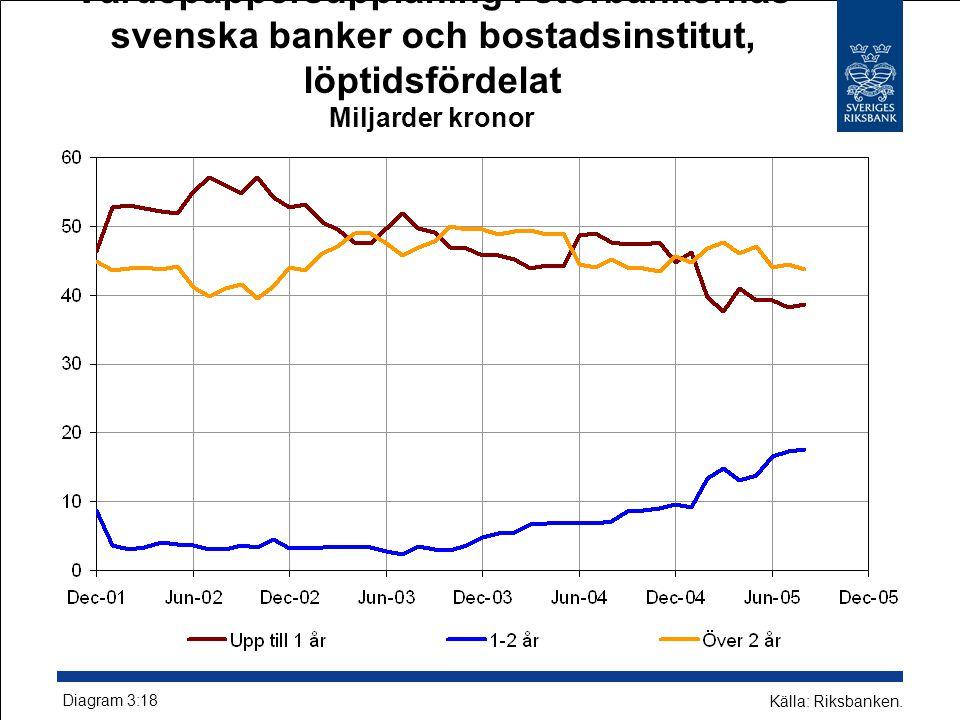 Värdepappersupplåning i storbankernas svenska banker och bostadsinstitut, löptidsfördelat Miljarder kronor Diagram 3:18 Källa: Riksbanken.