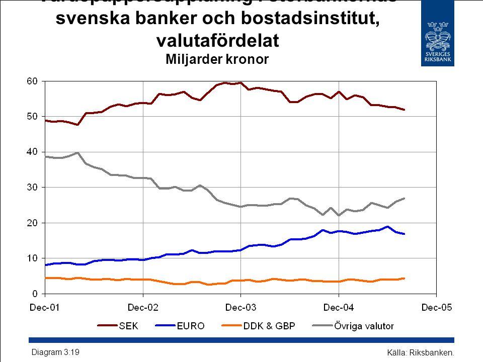 Värdepappersupplåning i storbankernas svenska banker och bostadsinstitut, valutafördelat Miljarder kronor Diagram 3:19 Källa: Riksbanken.