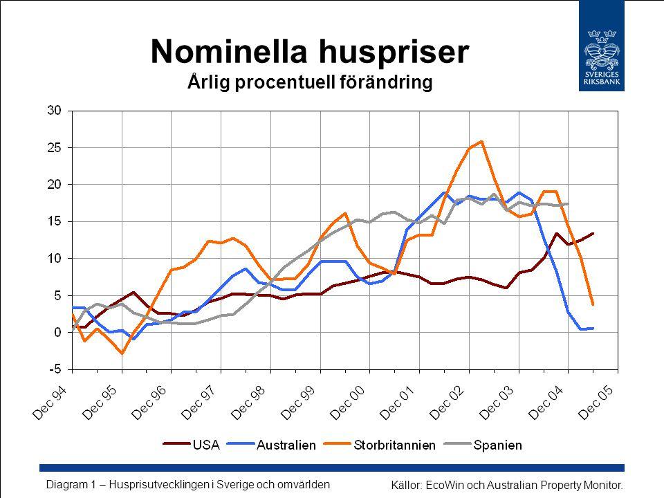 Nominella huspriser Årlig procentuell förändring Diagram 1 – Husprisutvecklingen i Sverige och omvärlden Källor: EcoWin och Australian Property Monitor.