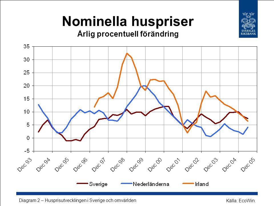 Nominella huspriser Årlig procentuell förändring Diagram 2 – Husprisutvecklingen i Sverige och omvärlden Källa: EcoWin.