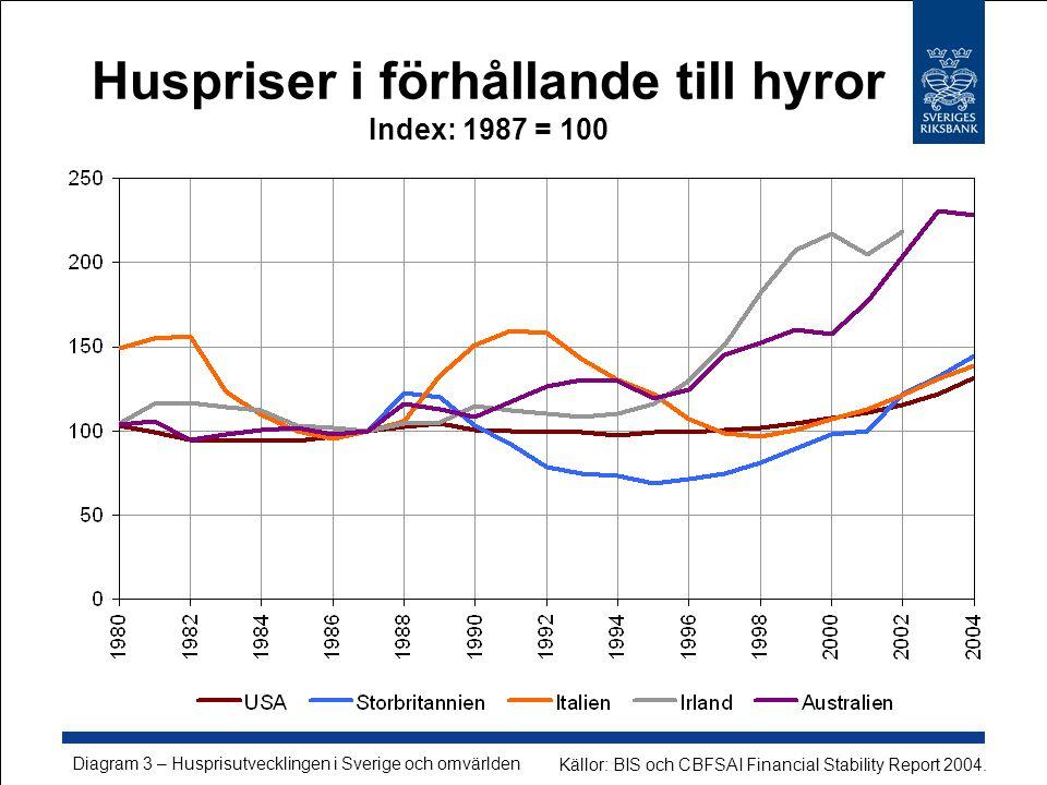 Huspriser i förhållande till hyror Index: 1987 = 100 Källor: BIS och CBFSAI Financial Stability Report 2004.