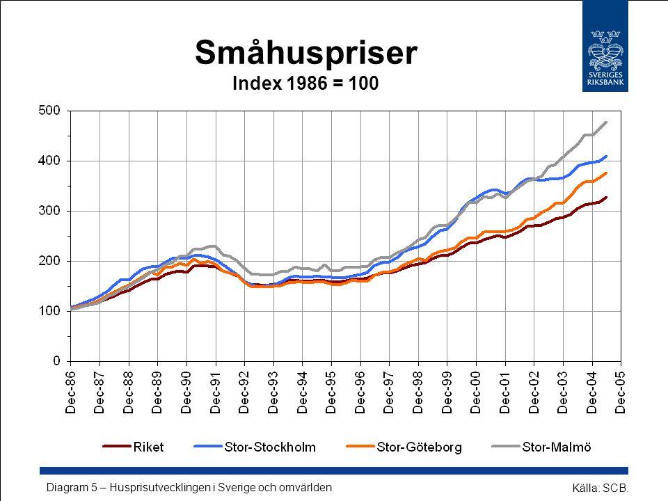 Småhuspriser Index 1986 = 100 Källa: SCB. Diagram 5 – Husprisutvecklingen i Sverige och omvärlden