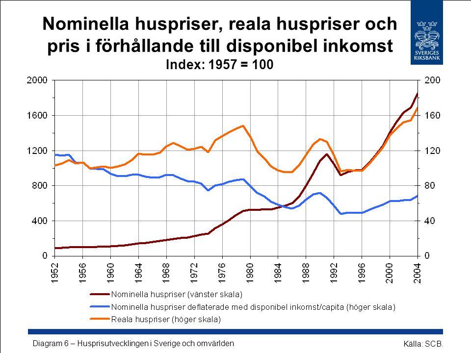 Nominella huspriser, reala huspriser och pris i förhållande till disponibel inkomst Index: 1957 = 100 Källa: SCB.