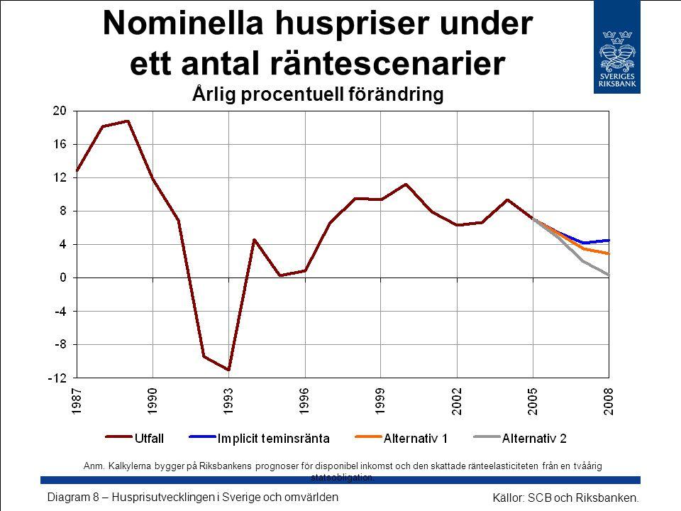 Nominella huspriser under ett antal räntescenarier Årlig procentuell förändring Källor: SCB och Riksbanken.
