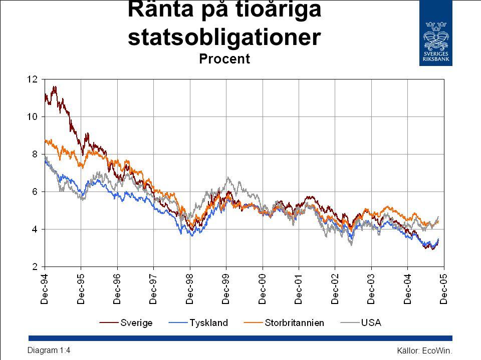 Räntabilitet på eget kapital efter skatt Procent Diagram 3:5 Källor: Bankernas resultatrapporter och Riksbanken.