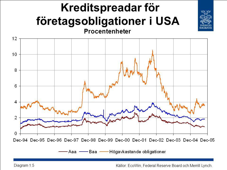 Kreditspreadar för företagsobligationer i USA Procentenheter Diagram 1:5 Källor: EcoWin, Federal Reserve Board och Merrill Lynch.